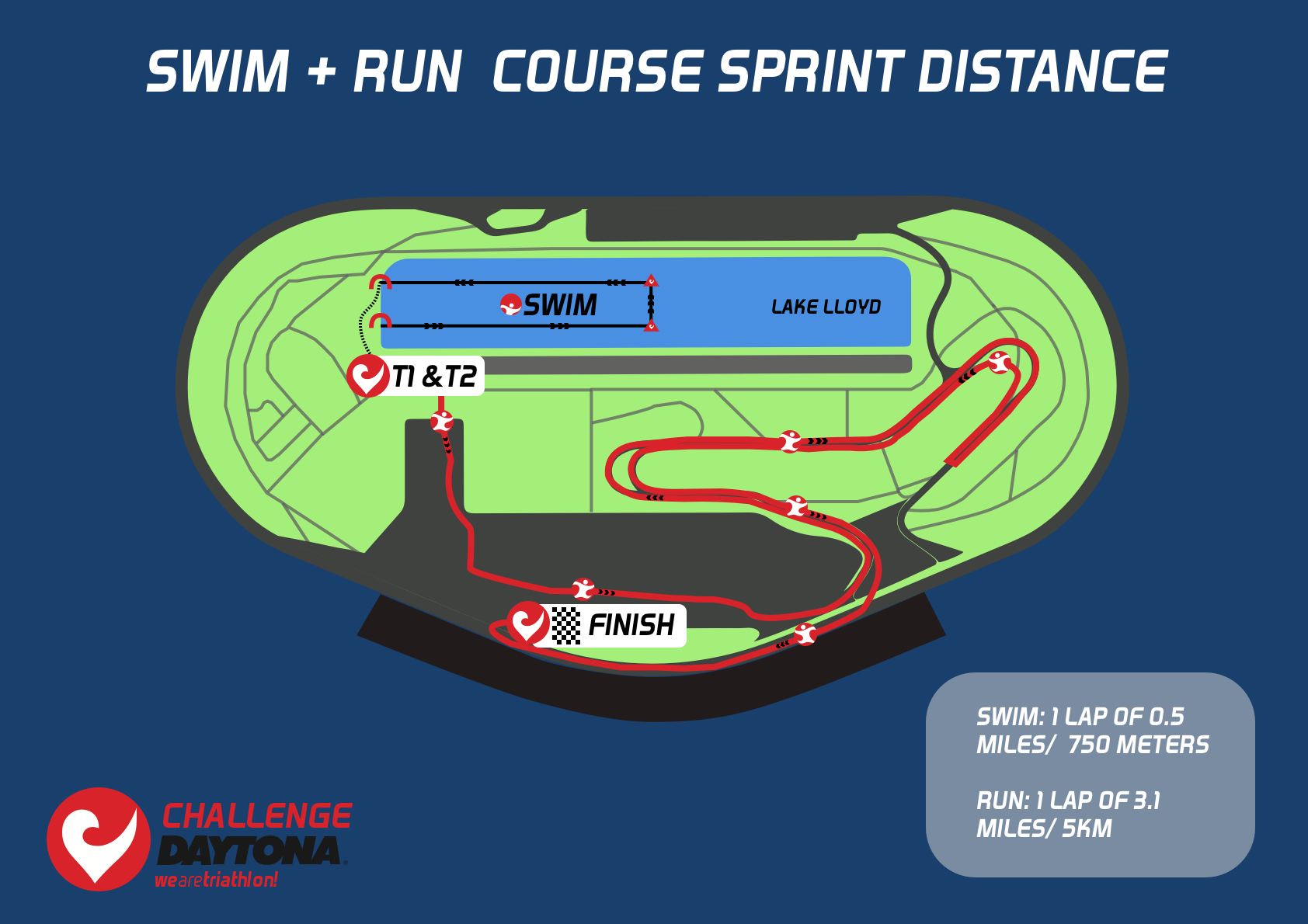 Triathlon Sprint Distance